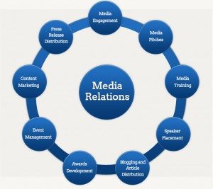 media-relations-overview-circle-graph